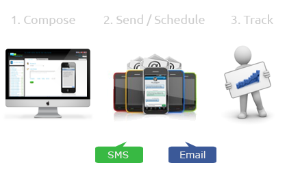 How to send SMS online?